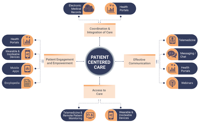 Paradigm Shift in Healthcare through Technology and Patient