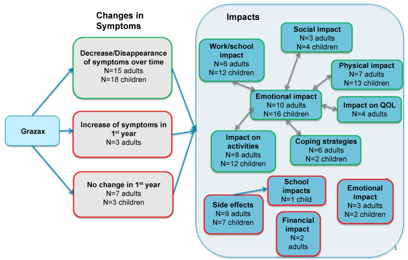 The Burden of Allergic Rhinitis and Impact of GRAZAX® Grass Allergy