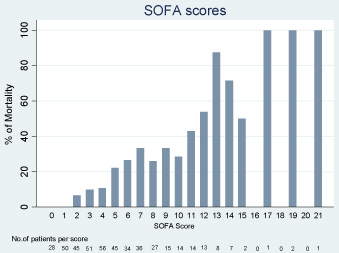 Comparison Of The Sequential Organ Failure Assessment Sofa And