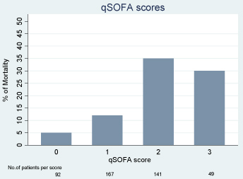 Comparison of the Sequential Organ Failure Assessment (SOFA) and
