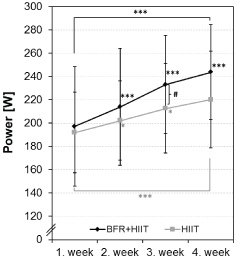 Effect of Blood Flow Restriction Training in Combination with a High