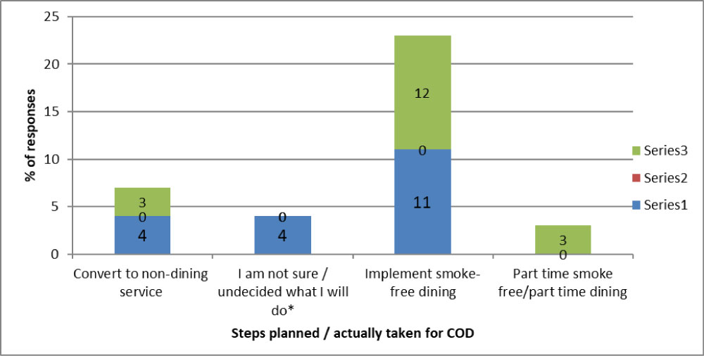 Limited Impact Of Smoking Bans On Commercial Outdoor Dining Area In A Smoking Hot Spot A Case Study
